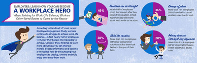 Randstad US: Employee Engagement Study Reveals How Bosses Can Become Workplace Heroes