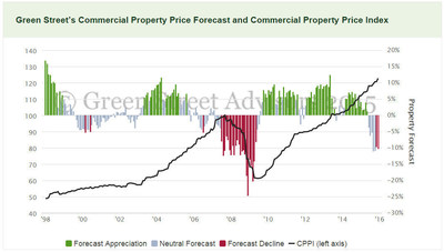Green Street CRE Forecast Track Record
