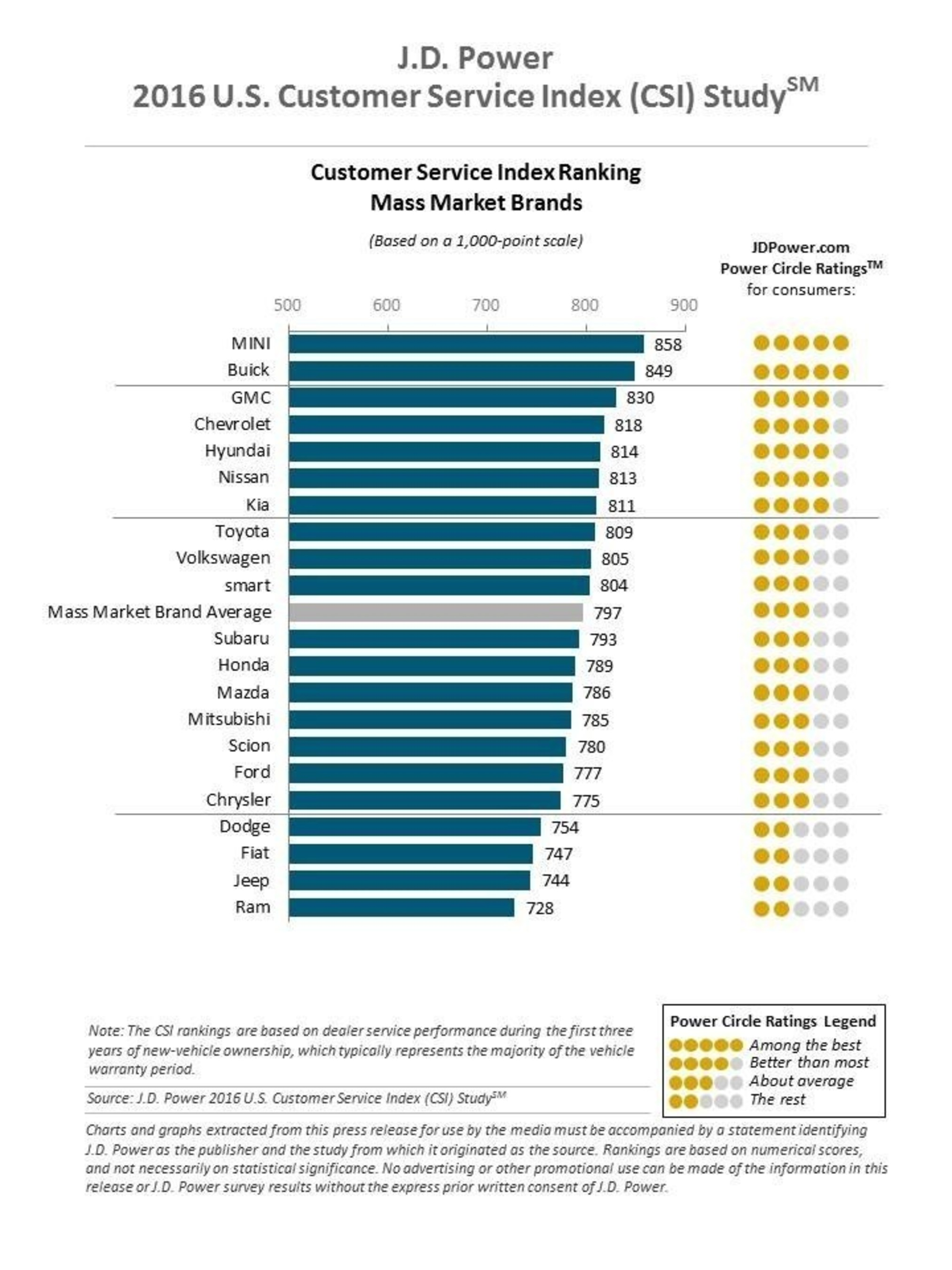 2016 U.S. CSI Rank Mass Market