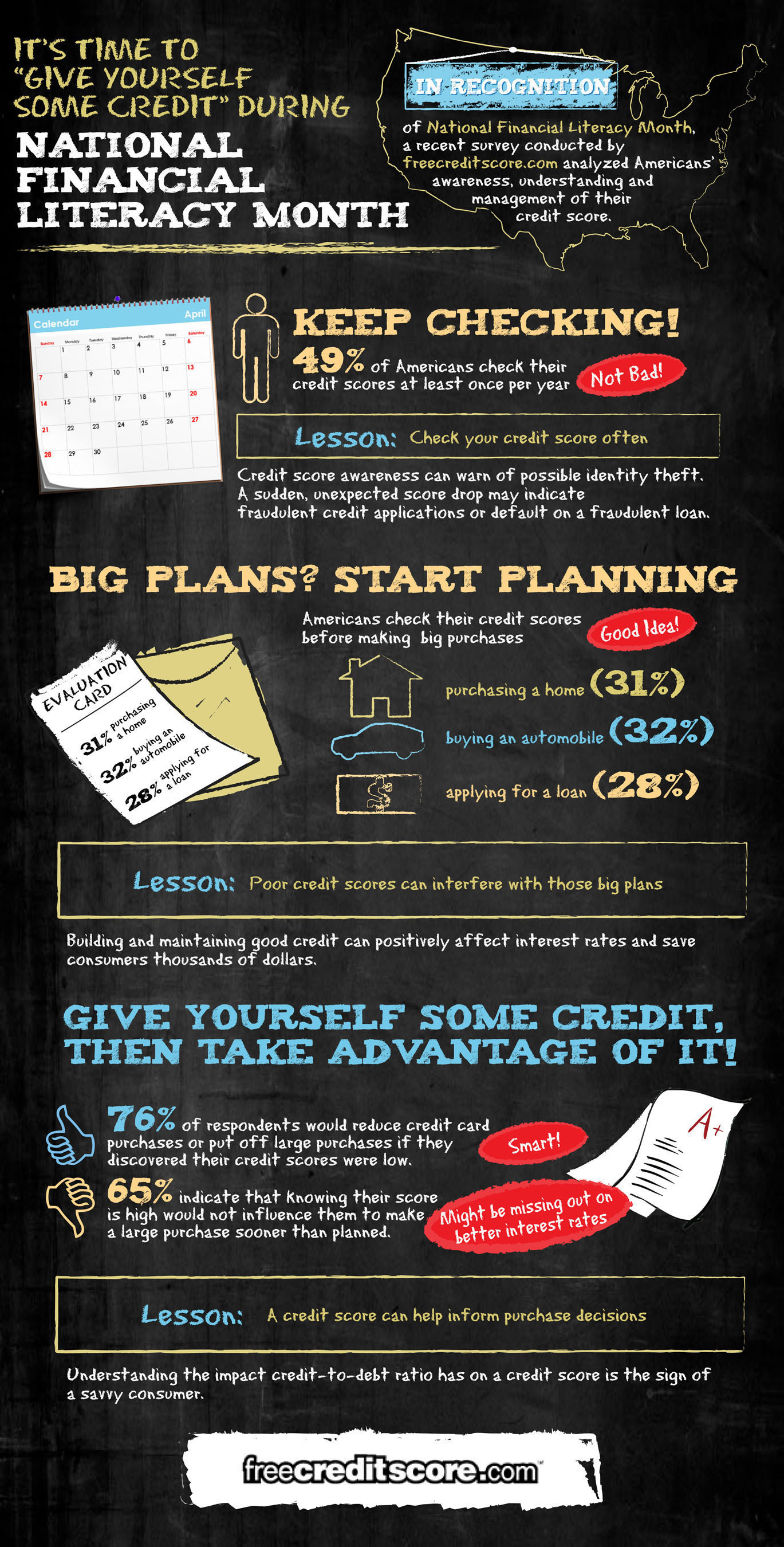 In recognition of National Financial Literacy Month, a recent survey conducted by freecreditscore.com analyzed Americans' awareness, understanding and management of their credit score.  Highlights from this study are displayed in this infographic.  (PRNewsFoto/freecreditscore.com)