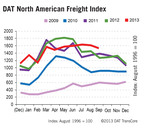 DAT North American Freight Index Tracks Change in Q3 Seasonal Patterns