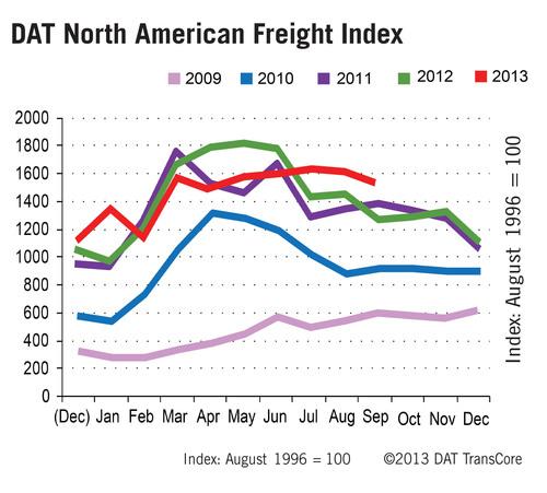 Spot Market Truckload Freight 5-Year Trend.  (PRNewsFoto/DAT)