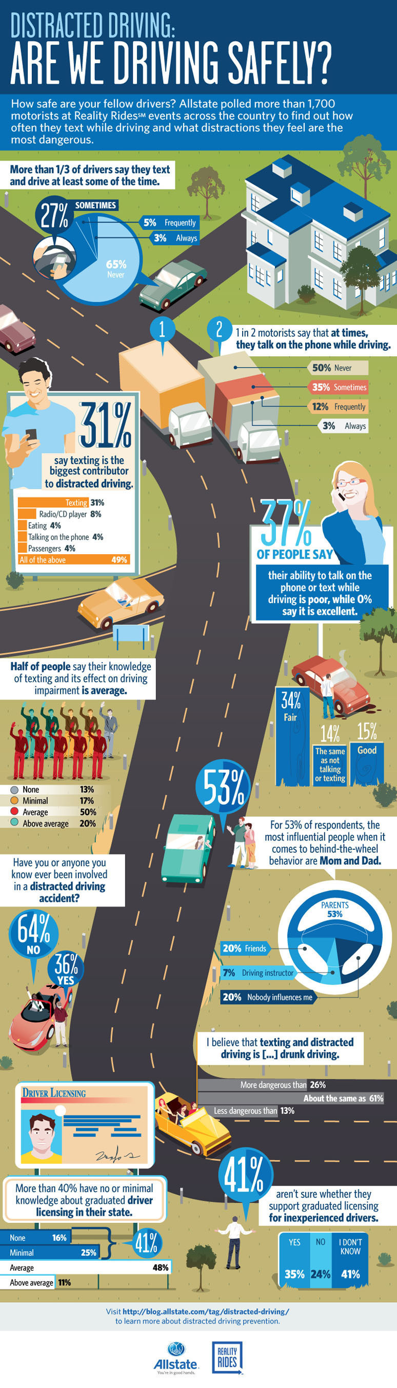 Key findings from the 2013 Allstate Reality Rides tour survey indicate drivers are aware of the dangers of distracted driving, but there is still opportunity to influence their safer driving actions. (PRNewsFoto/Allstate Insurance Company)