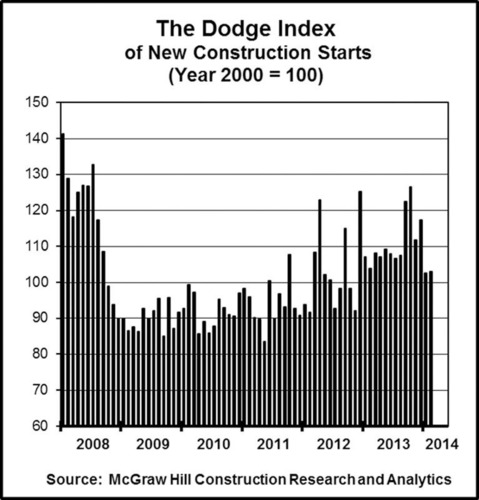 The Dodge Index of New Construction Starts.  (PRNewsFoto/McGraw Hill Construction)