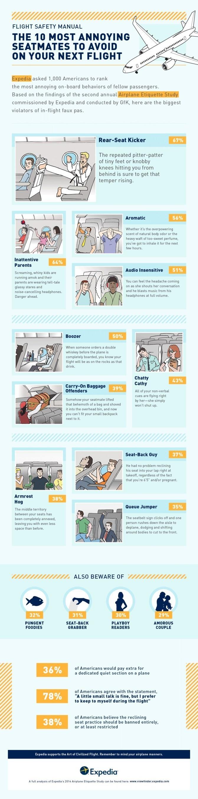 Expedia 2014 Airplane Etiquette Study