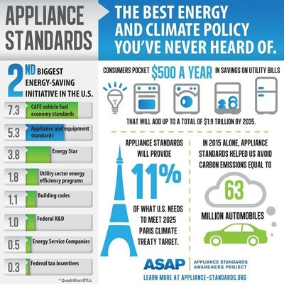 Little-known appliance standards are second biggest energy-saving initiative in U.S.