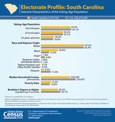 In advance of the South Carolina primaries, the U.S. Census Bureau presents a variety of statistics profiling the state's voting-age population and industries.