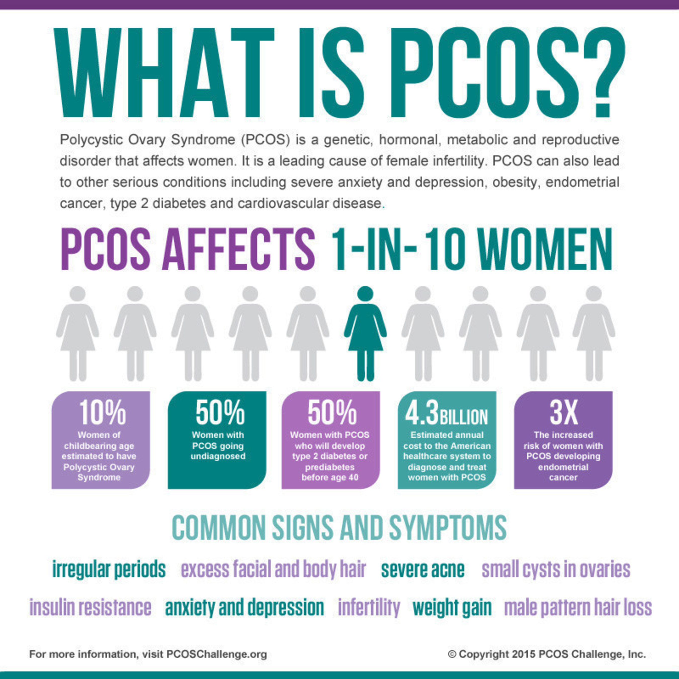 PCOS Challenge and UCLA Health Address Critical PCOS Healthcare Gaps