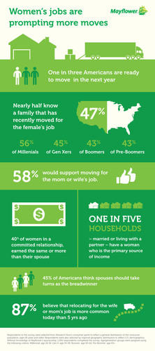 Mayflower Survey Reveals Families Are More Willing to Relocate for the Woman's Job: Nearly one-third of Americans are looking to move this year, often to boost Mom's career. (PRNewsFoto/Mayflower) (PRNewsFoto/MAYFLOWER)