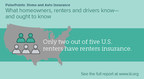 New I.I.I. Consumer Survey Reveals Gaps in Insurance Knowledge
