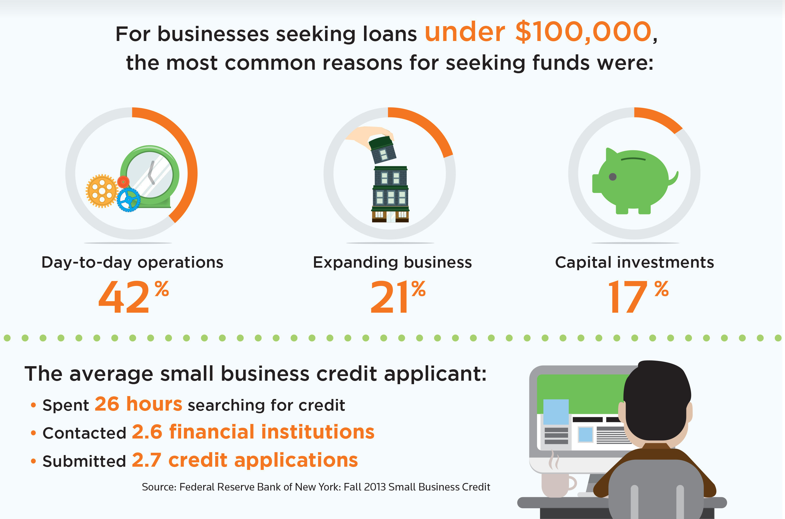 Simplifying Small Business Lending