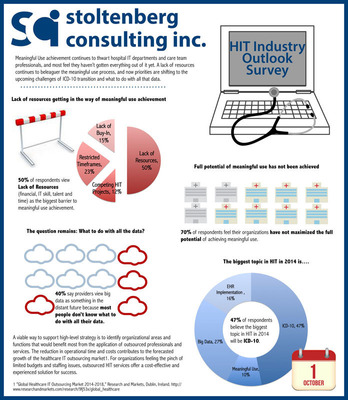 HIT Industry Outlook Survey.  (PRNewsFoto/Stoltenberg Consulting Inc.)