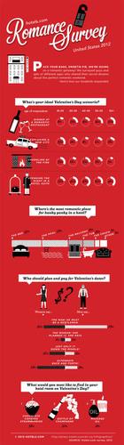 Hotels.com Romance Survey Infographic.  (PRNewsFoto/hotels.com)