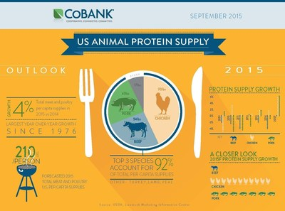 Despite challenges, the U.S. animal protein supply is expected to grow in 2015-16