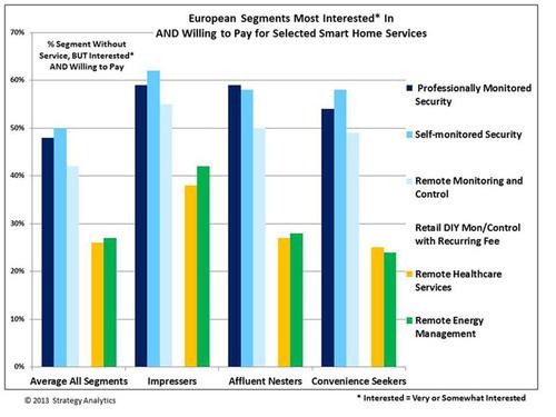 Strategy Analytics: Consumer Segmentation Analysis Identifies Best Smart Home Prospects in Western