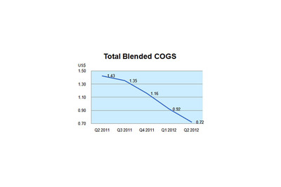 Total Blended COGSLine.  (PRNewsFoto/Hanwha SolarOne Co., Ltd.)