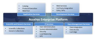Accelrys Enterprise Platform Services