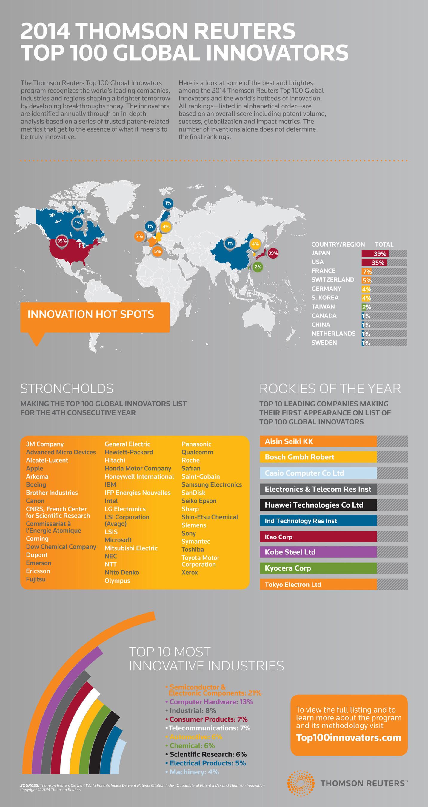 Thomson Reuters benennt die 100 Top-Innovatoren der Welt 2014