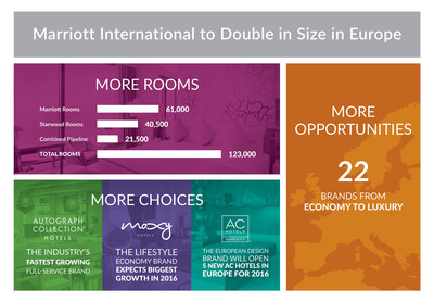 Marriott International To Double In Size In Europe; Starwood Merger To Increase Marriott's Size To Over 100,000 Rooms In Europe