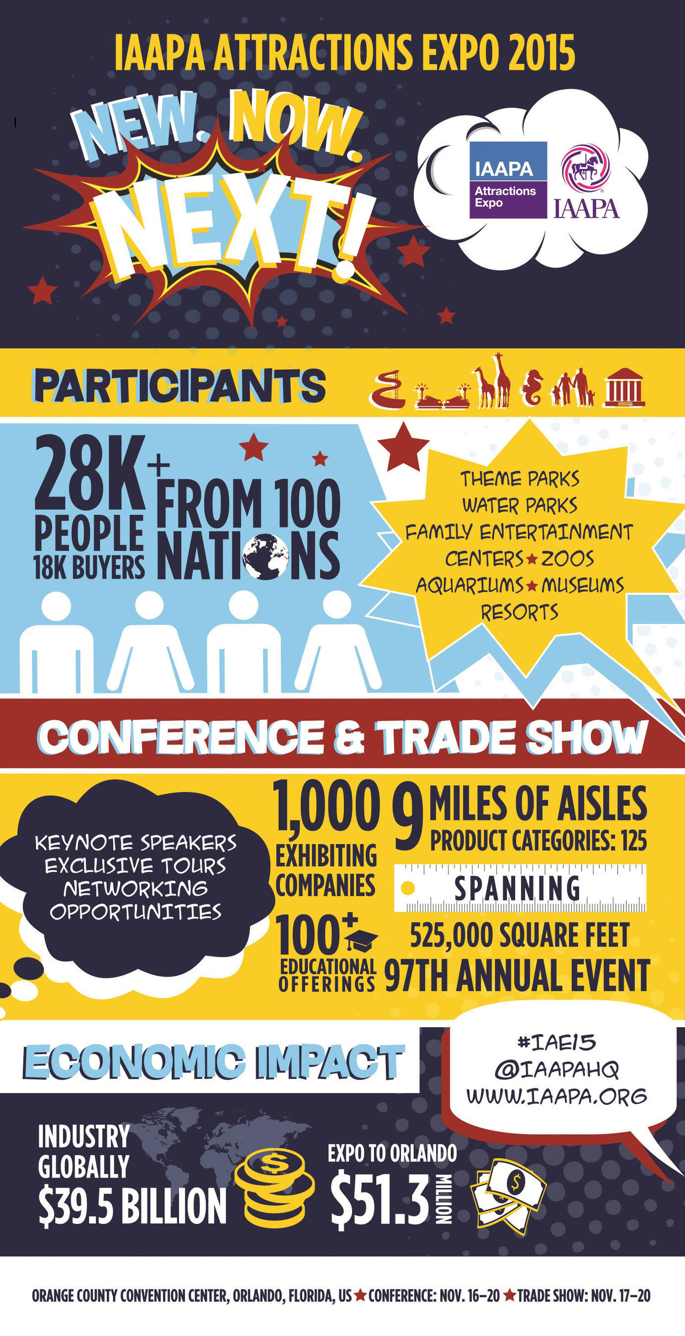 IAAPA Attractions Expo 2015 is open through Nov. 20 in Orlando; Check out the stats on the largest annual gathering of the $39.5 billion global theme park and attractions industry. Image via IAAPA.org at http://bit.ly/IAAPAExpo2015Infographic.