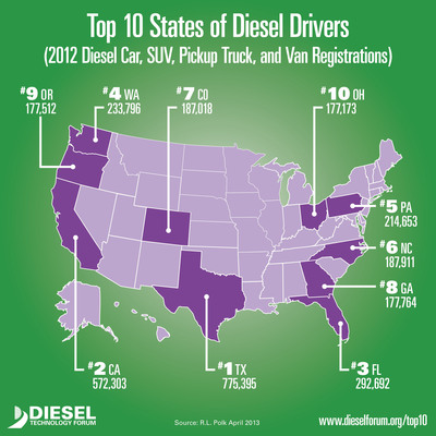 Here are the Top 10 States with the highest number of diesel cars, SUVs, pickup trucks and vans in the United States. Clean diesel car registrations increased by 24.3 percent in the U.S. from 2010 through 2012 following similar trends of double-digit diesel car sale increases throughout the country, according to new data compiled for the Diesel Technology Forum.  (PRNewsFoto/Diesel Technology Forum)