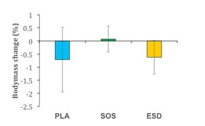 Figure 1: Body Mass Change (%)