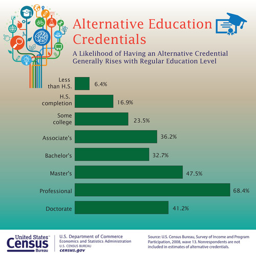 According to the U.S. Census Bureau, the percentage of adults with an alternative education credential independent of traditional academic degrees generally rises as the level of regular education increases, from 6.4 percent of those with less than a high school diploma to 68.4 percent of those with a professional degree. These credentials include a professional certification, license or educational certificate. (PRNewsFoto/U.S. Census Bureau) (PRNewsFoto/U.S. CENSUS BUREAU)