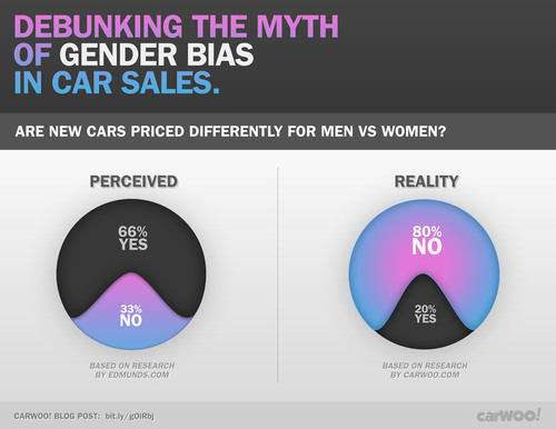 CarWoo! Debunks The Myth Of Gender Bias In Car Negotiations