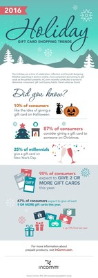 InComm 2016 Holiday Gift Card Shopping Trends