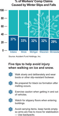 Nearly One Third of Workers' Comp Claims in the Midwest Caused by Slips and Falls on Ice and Snow; Accident Fund and United Heartland Offer Tips and Safety Campaign to Avoid Injury This Winter.