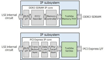 Toshiba's new DDR3 SDRAM and PCI Express IP subsystems incorporate IP cores from Northwest Logic.