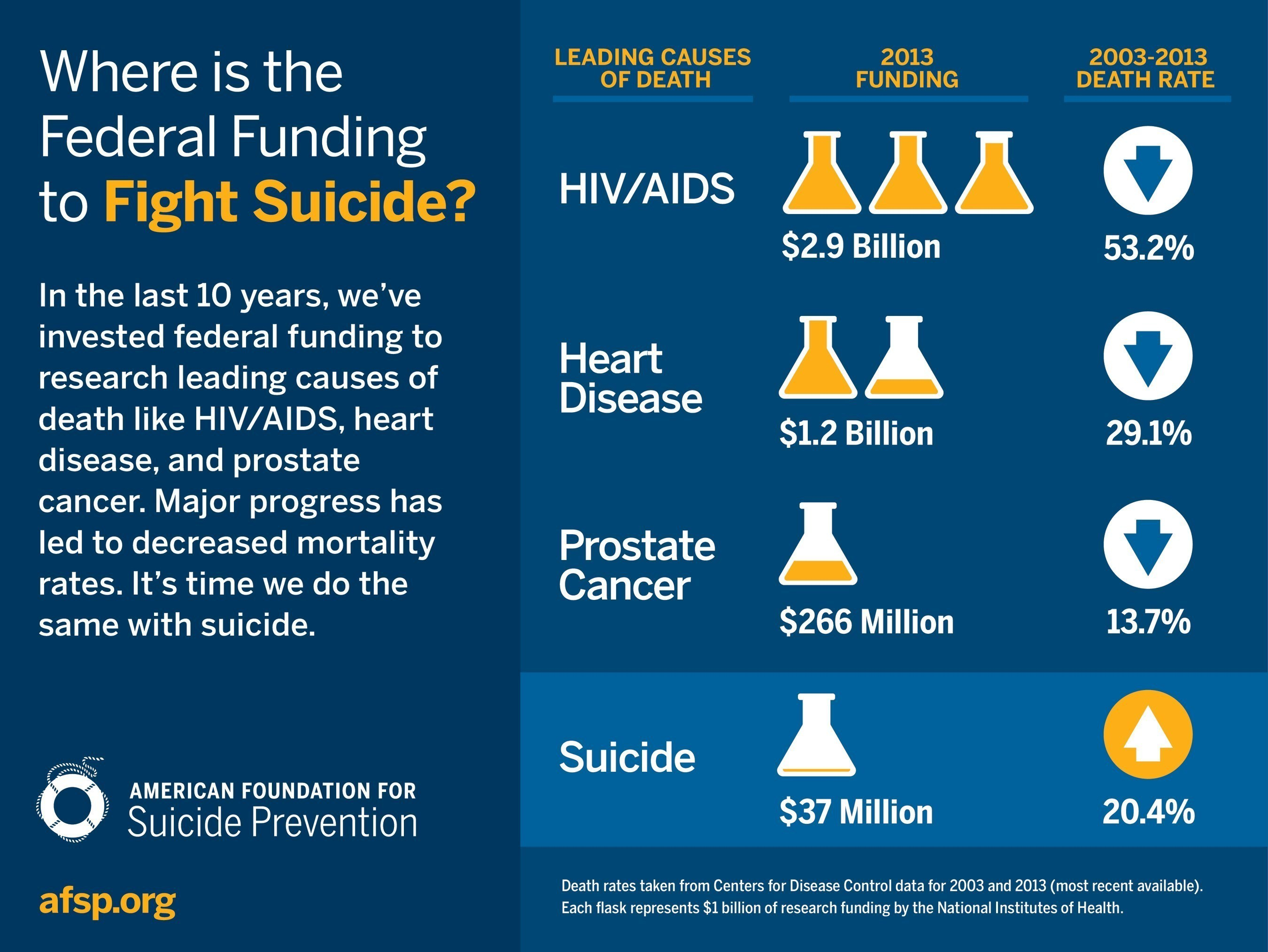 Source: American Foundation for Suicide Prevention