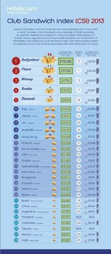 The Hotels.com Club Sandwich Index Infographic (PRNewsFoto/Hotels.com)