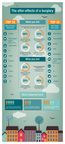 Infographic to show the after-effects of a burglary - Commissioned by UIA Insurance