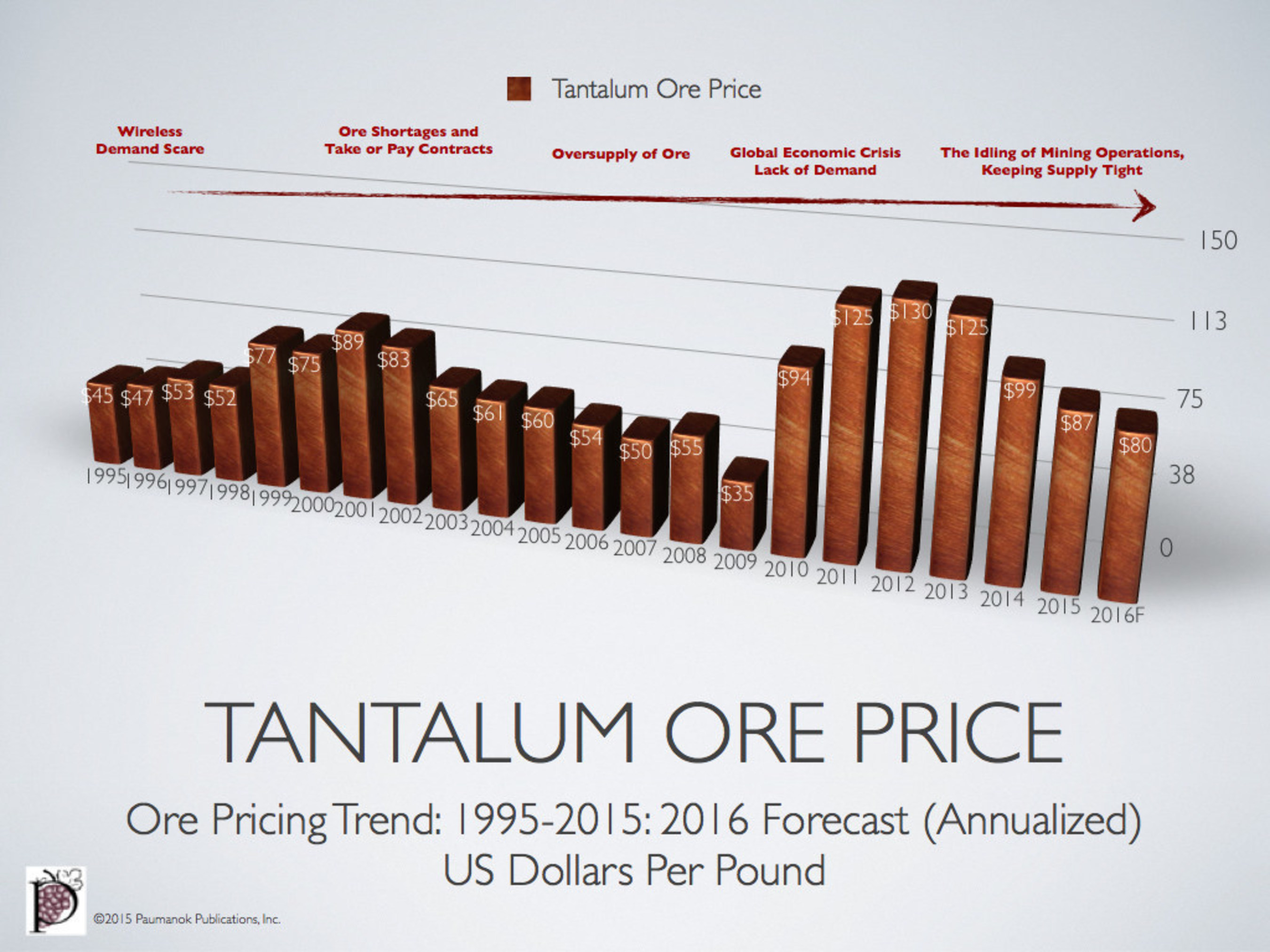 Tantalum Ore Pricing Reflects Challenging Supply Chain