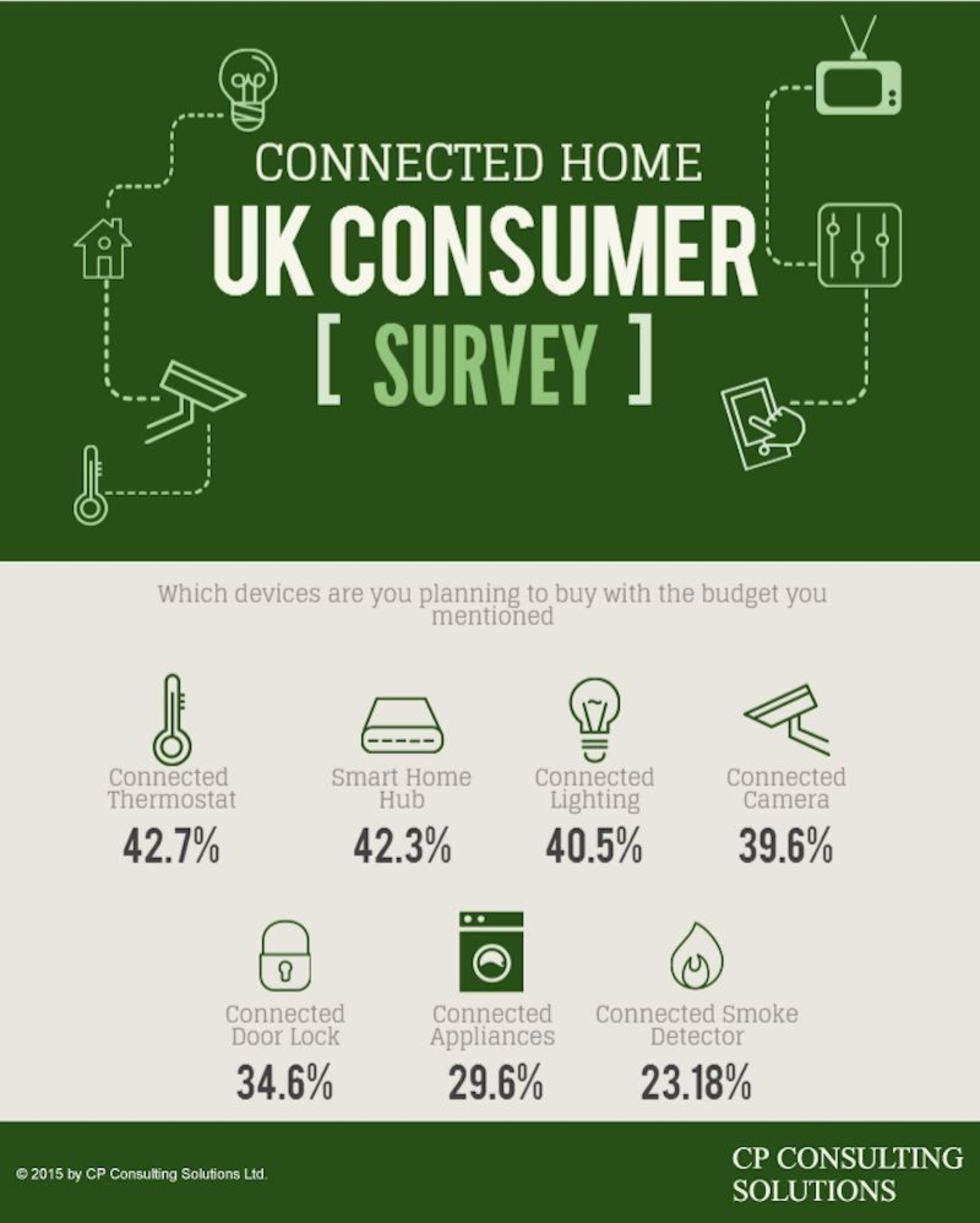 Connected Home: Almost 50% of UK Consumers Are Planning to Buy a Connected Home Product in the Next Year