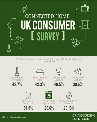 Connected Home Devices that UK Consumers are Planning to Buy (PRNewsFoto/CP Consulting) (PRNewsFoto/CP Consulting)