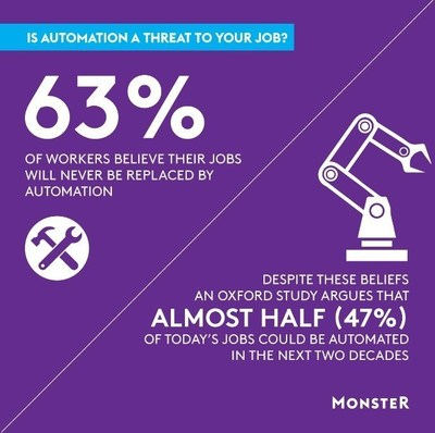 Monster Automation Poll Findings