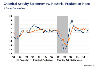 Chemical Activity Barometer vs. Industrial Production: Percent Change, Year over Year.  (PRNewsFoto/American Chemistry Council)