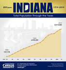 Census Bureau Commemorates Indiana Bicentennial