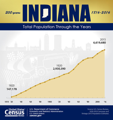"""To commemorate the 200th anniversary (Dec. 11, 1816) of """"The Hoosier State,"""" the U.S. Census Bureau presents the population counts for the state of Indiana from every census since 1820."""