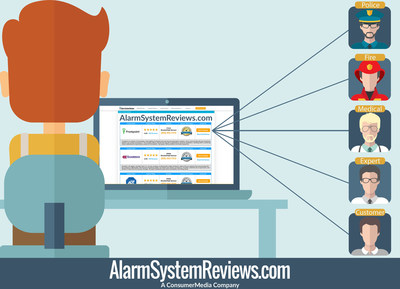 AlarmSystemReviews.com relaunched after acquisition. Now the best online resource for home security system reviews and home safety advice from real experts. Visit www.AlarmSystemReviews.com and find thousands of consumer reviews and expert reports on home security companies such as ADT, Vivint, and Protection 1.