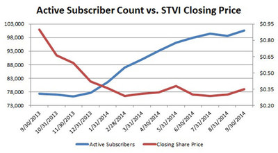 Snap Interactive Announces September 2014 Active Subscriber Growth