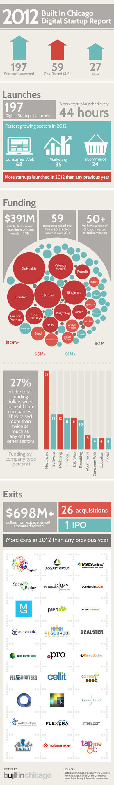 INFOGRAPHIC: The Built In Chicago Digital Startup Report shows growth in both launches and funding in 2012. ...