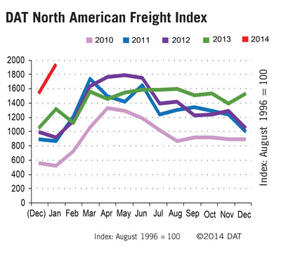 Extreme Weather Drives Up Truck Load Freight Volume on the Spot Market to Highest Levels Since Post Hurricane Katrina.  (PRNewsFoto/DAT)