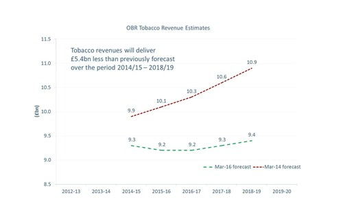 The Office for Budget Responsibility's (OBR) tobacco excise revenue forecasts reveal a downward revision of Pounds Sterling 5.4bn. (PRNewsFoto/TMA) (PRNewsFoto/TMA)