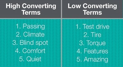 Converting Terms