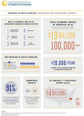 Facts & Figures:  South Carolina Aerospace