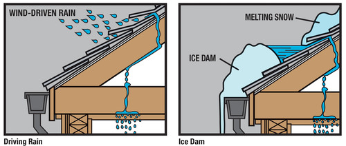 The Ice Dam Cometh: Henry Company Offers Advice on How to Protect Your Home During Ice Dam Season