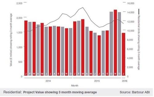 Residential: Project value showing 3 month moving average (Figure 1.1) (PRNewsFoto/Barbour ABI) (PRNewsFoto/Barbour ABI)